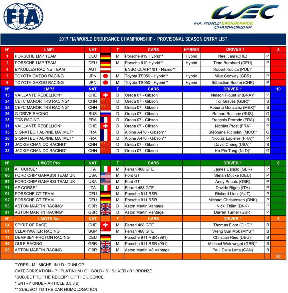 FIA WEC Starterliste 2017